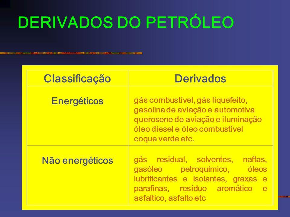 DERIVADOS DO PETRÓLEO ClassificaçãoDerivados Energéticos gás combustível, gás liquefeito, gasolina de aviação e automotiva querosene de aviação e iluminação óleo diesel e óleo combustível coque verde etc.