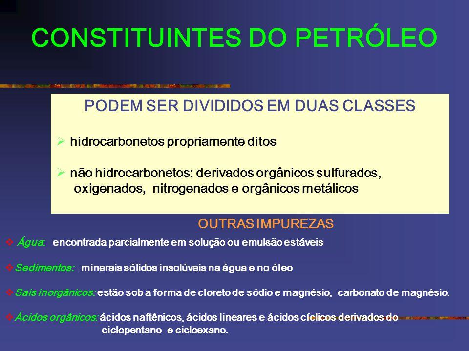 CONSTITUINTES DO PETRÓLEO PODEM SER DIVIDIDOS EM DUAS CLASSES hidrocarbonetos propriamente ditos não hidrocarbonetos: derivados orgânicos sulfurados, oxigenados, nitrogenados e orgânicos metálicos OUTRAS IMPUREZAS Água: encontrada parcialmente em solução ou emulsão estáveis Sedimentos: minerais sólidos insolúveis na água e no óleo Sais inorgânicos: estão sob a forma de cloreto de sódio e magnésio, carbonato de magnésio.