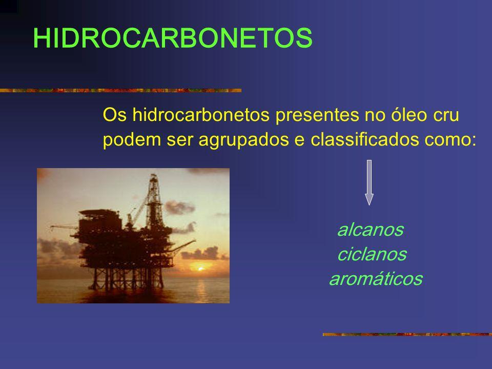 HIDROCARBONETOS Os hidrocarbonetos presentes no óleo cru podem ser agrupados e classificados como: alcanos ciclanos aromáticos