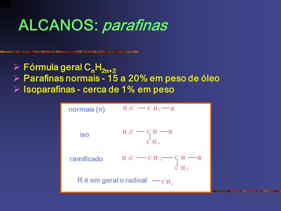 ALCANOS: parafinas Fórmula geral C n H 2n+2 Parafinas normais - 15 a 20% em peso de óleo Isoparafinas - cerca de 1% em peso normais (n) iso ramificado