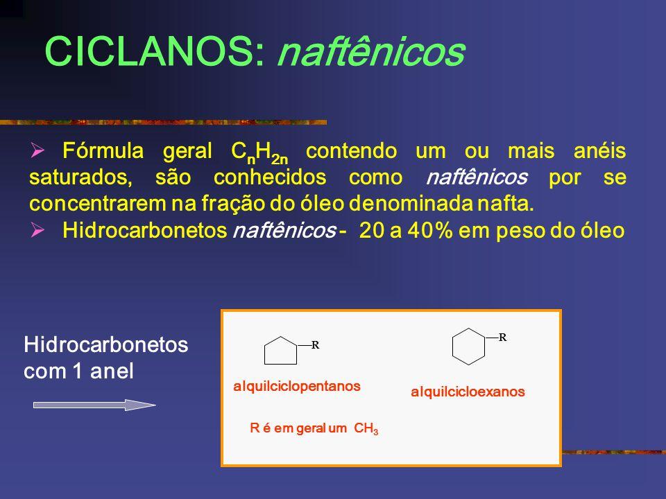 CICLANOS: naftênicos R alquilciclopentanos R alquilcicloexanos Fórmula geral C n H 2n contendo um ou mais anéis saturados, são conhecidos como naftênicos por se concentrarem na fração do óleo denominada nafta.