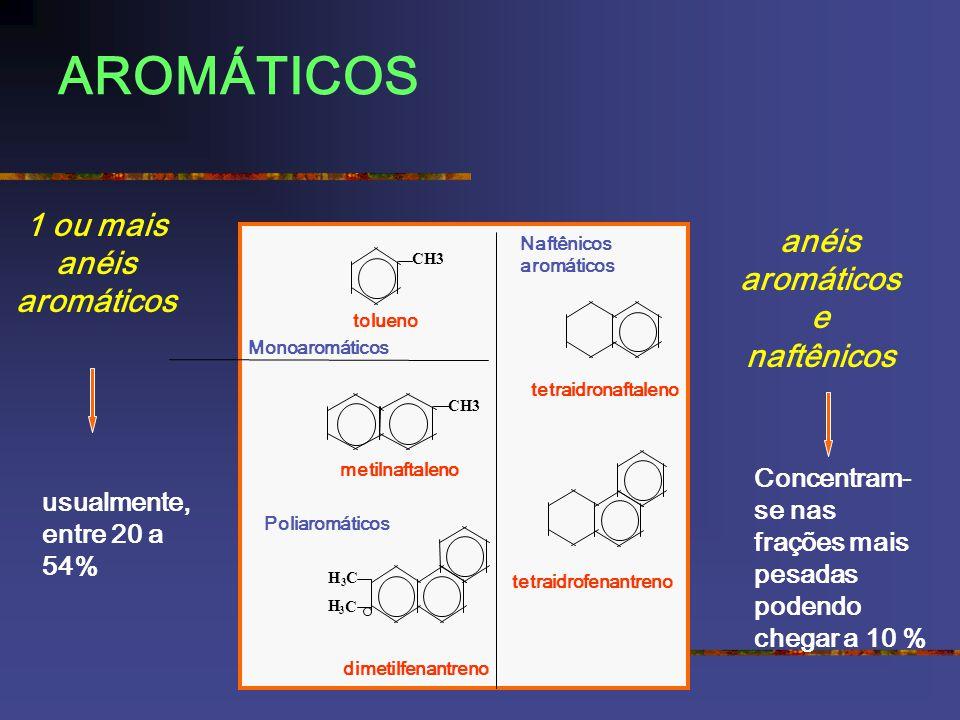 AROMÁTICOS CH3 tolueno metilnaftaleno CH 3 3 H C dimetilfenantreno tetraidronaftaleno tetraidrofenantreno Monoaromáticos Poliaromáticos Naftênicos aromáticos 1 ou mais anéis aromáticos anéis aromáticos e naftênicos Concentram- se nas frações mais pesadas podendo chegar a 10 % usualmente, entre 20 a 54%