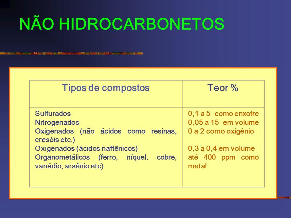 NÃO HIDROCARBONETOS Tipos de compostosTeor % Sulfurados Nitrogenados Oxigenados (não ácidos como resinas, cresóis etc.) Oxigenados (ácidos naftênicos) Organometálicos (ferro, níquel, cobre, vanádio, arsênio etc) 0,1 a 5 como enxofre 0,05 a 15 em volume 0 a 2 como oxigênio 0,3 a 0,4 em volume até 400 ppm como metal Tipos de compostosTeor % Sulfurados Nitrogenados Oxigenados (não ácidos como resinas, cresóis etc.) Oxigenados (ácidos naftênicos) Organometálicos (ferro, níquel, cobre, vanádio, arsênio etc) 0,1 a 5 como enxofre 0,05 a 15 em volume 0 a 2 como oxigênio 0,3 a 0,4 em volume até 400 ppm como metal