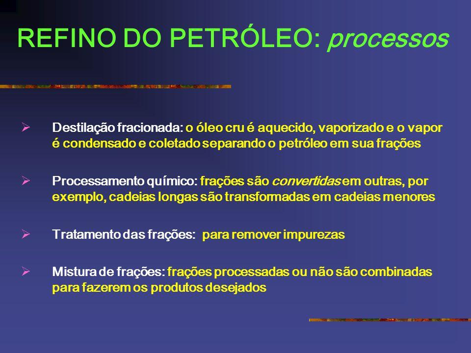 REFINO DO PETRÓLEO: processos Destilação fracionada: o óleo cru é aquecido, vaporizado e o vapor é condensado e coletado separando o petróleo em sua f