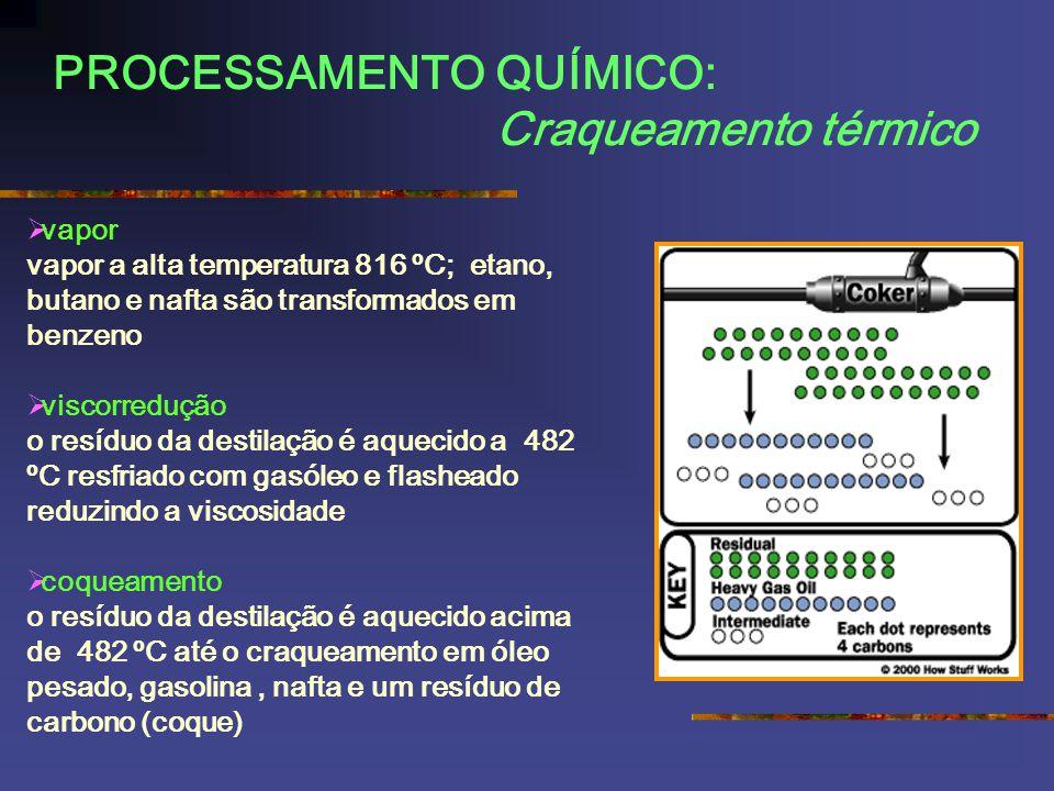 PROCESSAMENTO QUÍMICO: Craqueamento térmico vapor vapor a alta temperatura 816 ºC; etano, butano e nafta são transformados em benzeno viscorredução o resíduo da destilação é aquecido a 482 ºC resfriado com gasóleo e flasheado reduzindo a viscosidade coqueamento o resíduo da destilação é aquecido acima de 482 ºC até o craqueamento em óleo pesado, gasolina, nafta e um resíduo de carbono (coque)