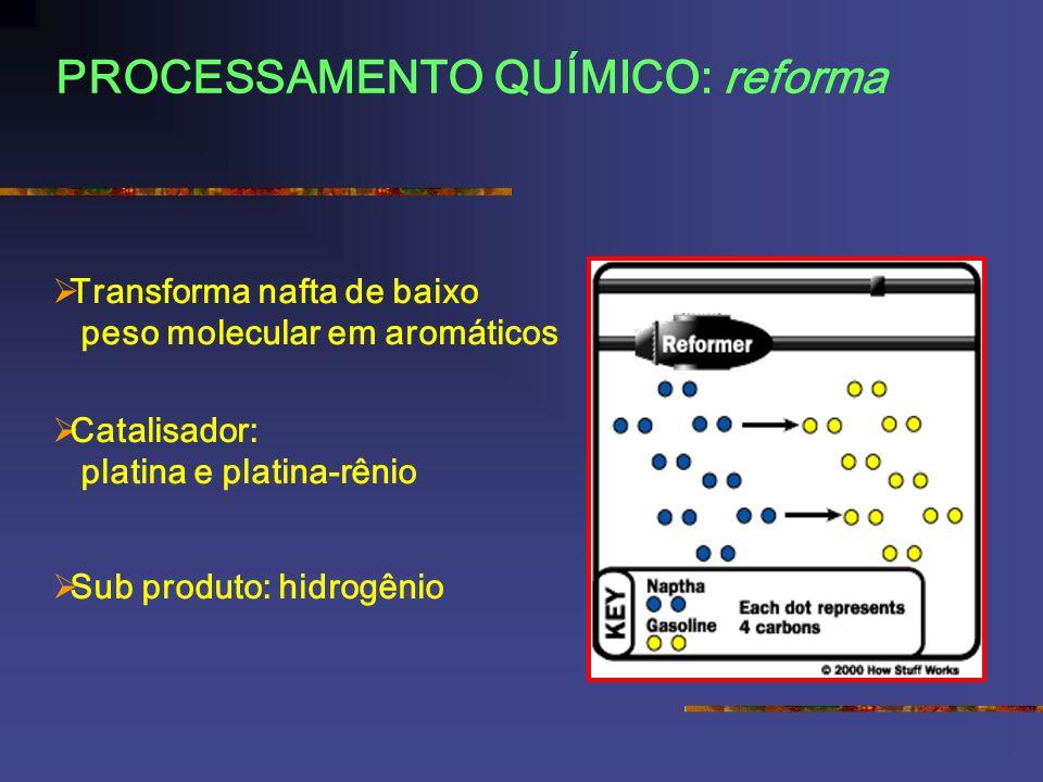PROCESSAMENTO QUÍMICO: reforma Transforma nafta de baixo peso molecular em aromáticos Catalisador: platina e platina-rênio Sub produto: hidrogênio