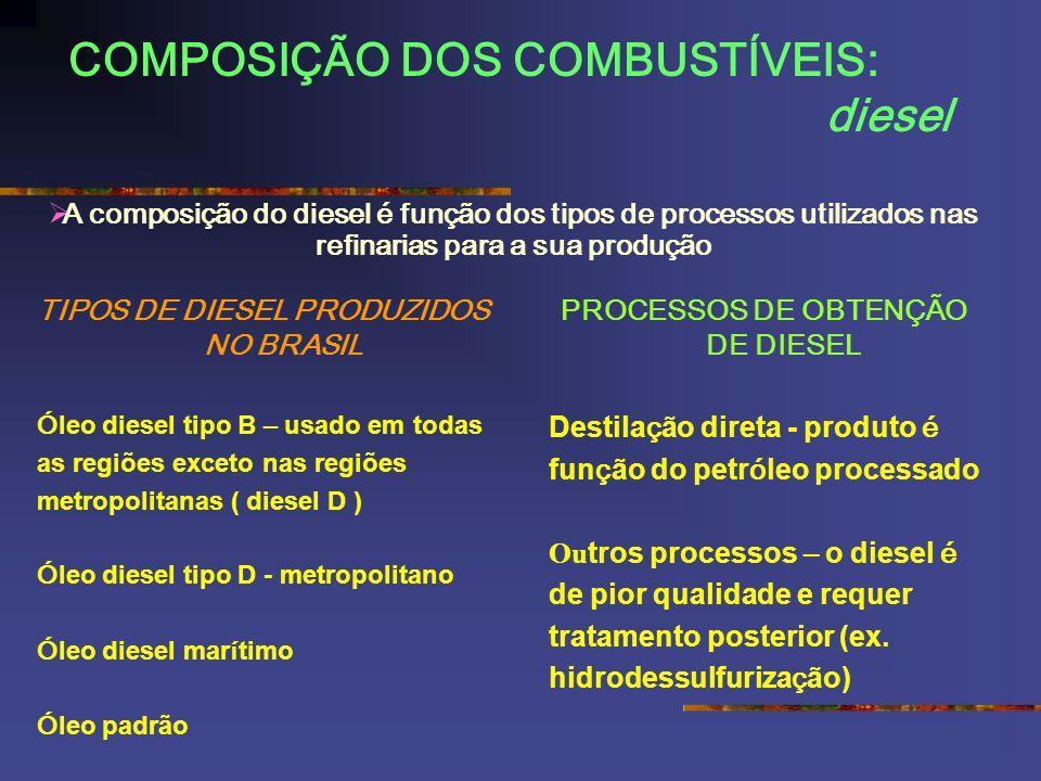 COMPOSIÇÃO DOS COMBUSTÍVEIS: diesel TIPOS DE DIESEL PRODUZIDOS NO BRASIL Ó leo diesel tipo B – usado em todas as regiões exceto nas regiões metropolit