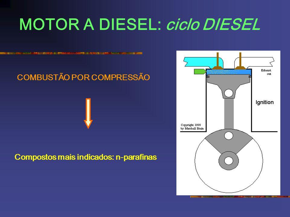 MOTOR A DIESEL: ciclo DIESEL COMBUSTÃO POR COMPRESSÃO Compostos mais indicados: n-parafinas