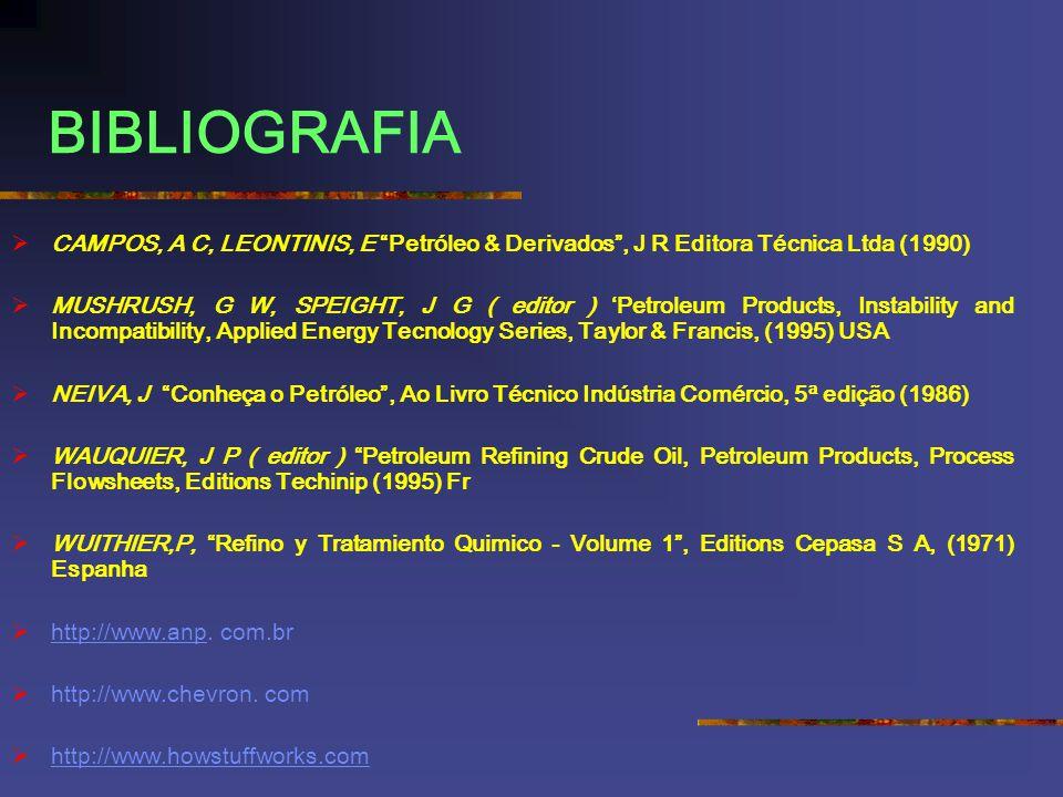 BIBLIOGRAFIA CAMPOS, A C, LEONTINIS, E Petróleo & Derivados, J R Editora Técnica Ltda (1990) MUSHRUSH, G W, SPEIGHT, J G ( editor ) Petroleum Products
