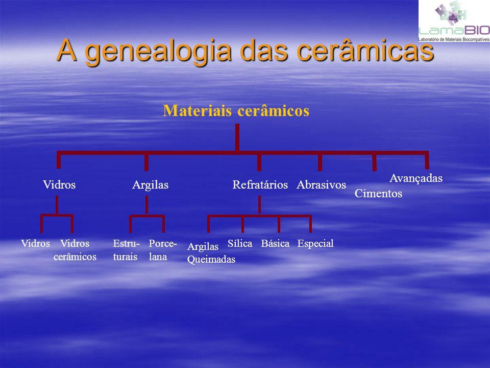 A genealogia das cerâmicas Vidros Argilas RefratáriosAbrasivos Cimentos Avançadas Vidros cerâmicos Estru- turais Porce- lana Argilas Queimadas SílicaB
