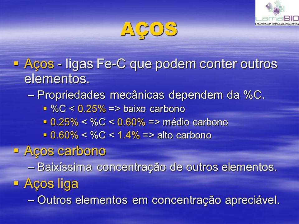 AÇOS Aços - ligas Fe-C que podem conter outros elementos. Aços - ligas Fe-C que podem conter outros elementos. –Propriedades mecânicas dependem da %C.