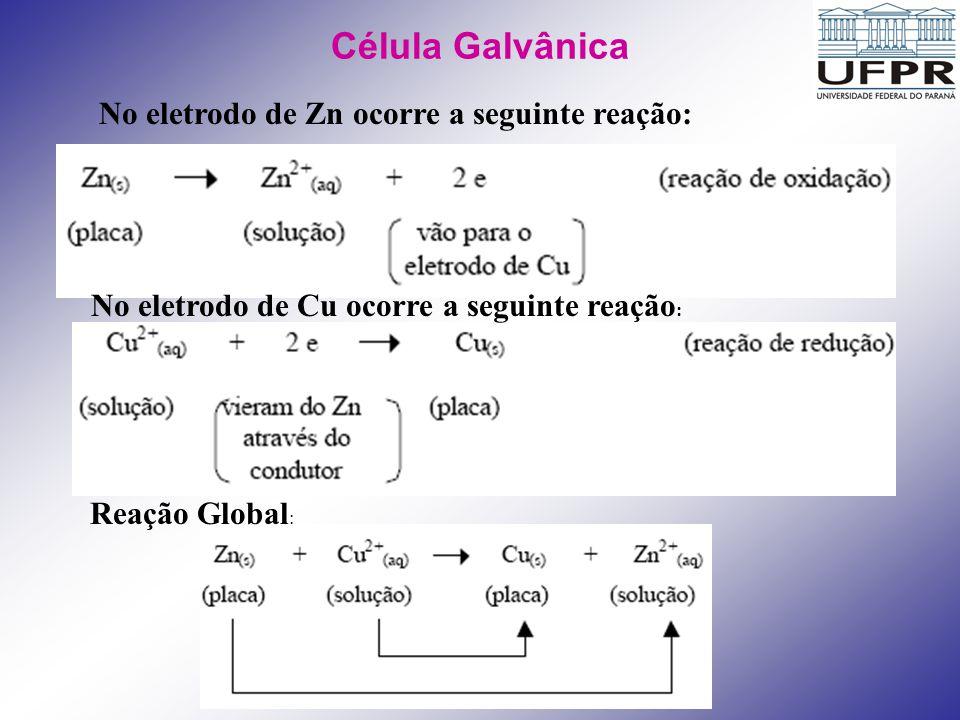 Célula Galvânica No eletrodo de Zn ocorre a seguinte reação: No eletrodo de Cu ocorre a seguinte reação : Reação Global :