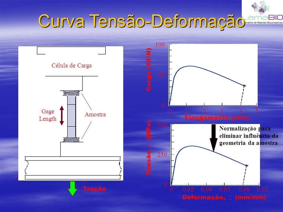 Curva Tensão-Deformação Amostra Gage Length Célula de Carga Tração 023451 0 50 100 Elongamento (mm) Carga (10 3 N) 0 250 500 Deformação, (mm/mm) Tensã