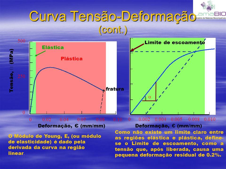 Curva Tensão-Deformação (cont.) 00.040.050.080.100.02 0 250 500 Deformação, Є (mm/mm) Tensão, (MPa) Plástica Elástica 00.0040.0050.0080.0100.002 Deformação, Є (mm/mm) fratura Limite de escoamento Como não existe um limite claro entre as regiões elástica e plástica, define- se o Limite de escoamento, como a tensão que, após liberada, causa uma pequena deformação residual de 0.2%.