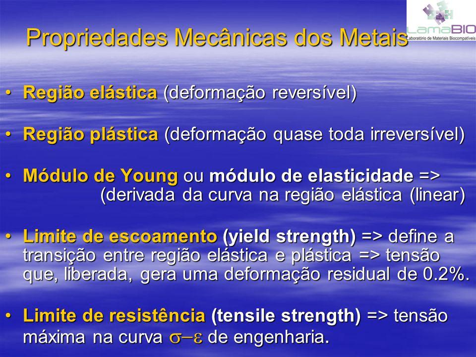 Propriedades Mecânicas dos Metais –Ductilidade => medida da deformabilidade do material –Resiliência => medida da capacidade de absorver e devolver energia mecânica => área sob a região linear.