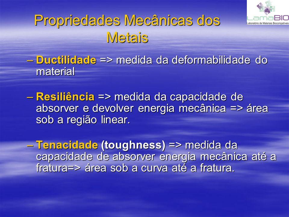 Propriedades Mecânicas dos Metais –Ductilidade => medida da deformabilidade do material –Resiliência => medida da capacidade de absorver e devolver en