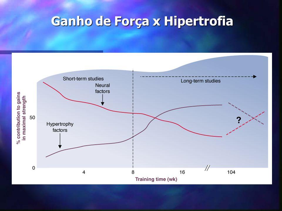 Fatores intervenientes: Dieta Período de repouso (assimilação) Retenção de Nitrogênio Síntese dos ácidos nucleicos Qualidade do Treinamento Estímulo e