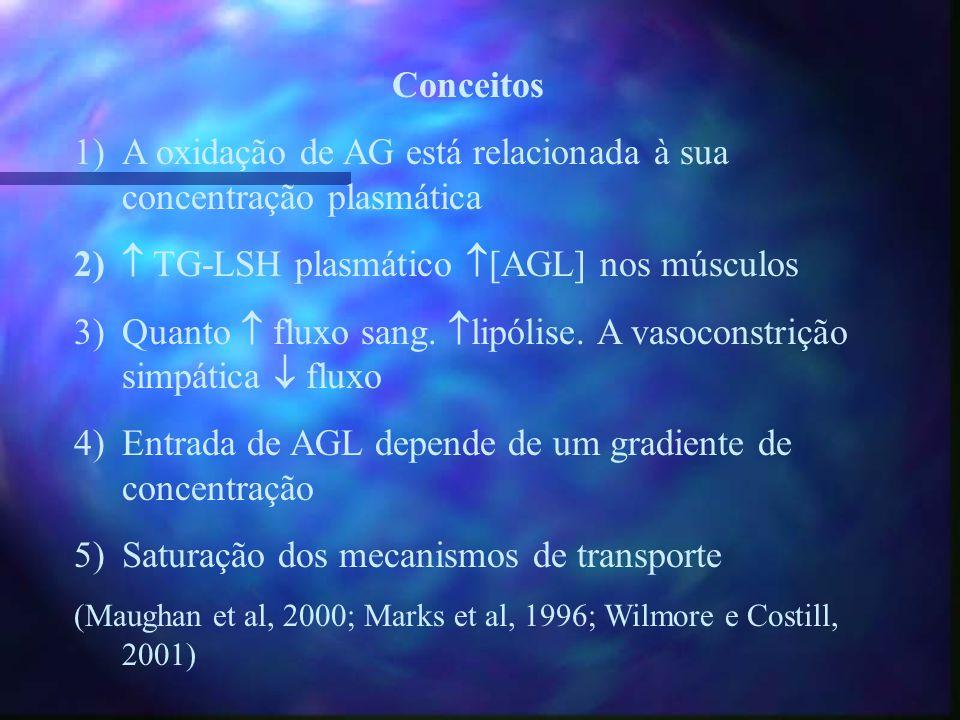 LipídiosTriacilglicerol (TG) Ácidos Graxos Livres (AGL) Glicerol LIPOLISELIPOLISE HSL Glicerol cinase