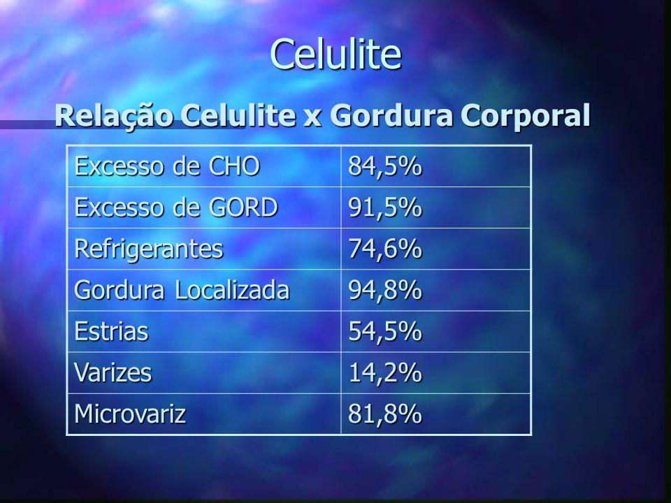Celulite 4. Relação Celulite x Gordura Corporal Estudo com 77 mulheres portadoras de CLT: 64,9% tinham IMC elevado 0% apresentavam %G <20