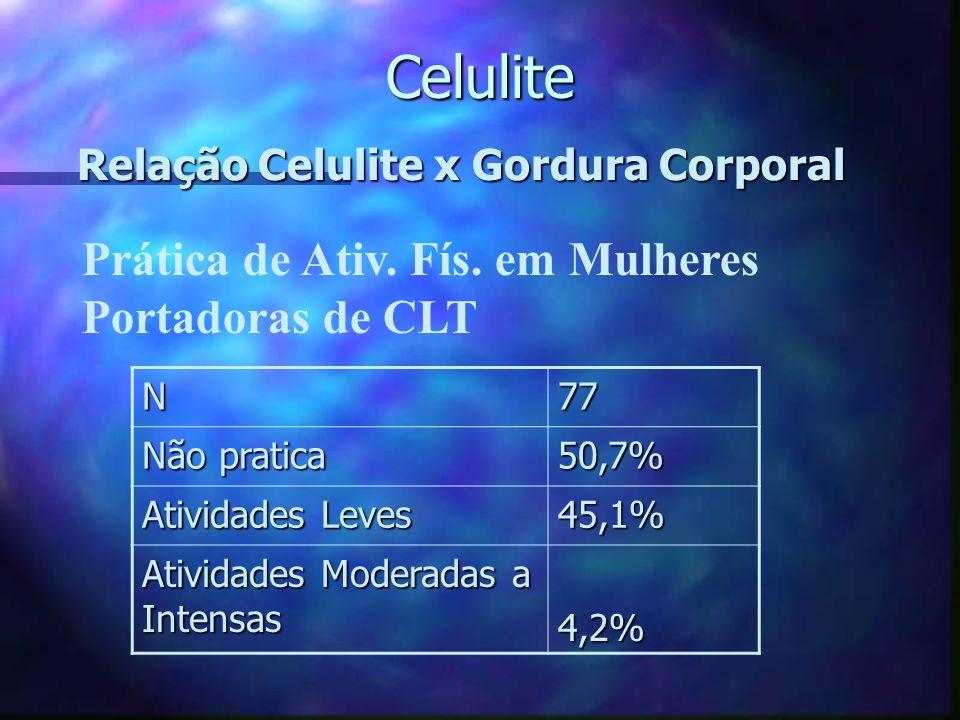 Celulite Relação Celulite x Gordura Corporal Excesso de CHO 84,5% Excesso de GORD 91,5% Refrigerantes74,6% Gordura Localizada 94,8% Estrias54,5% Variz
