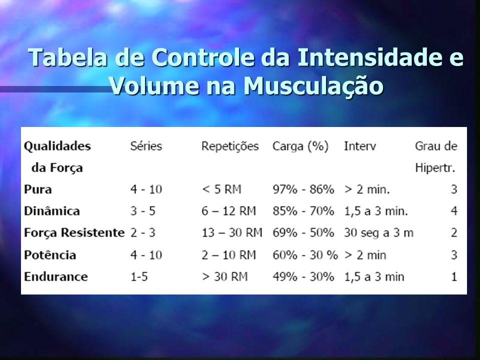 n Controle de Cargas –Teste de Carga Máxima – 1 RM –Teste de Repetições Máximas
