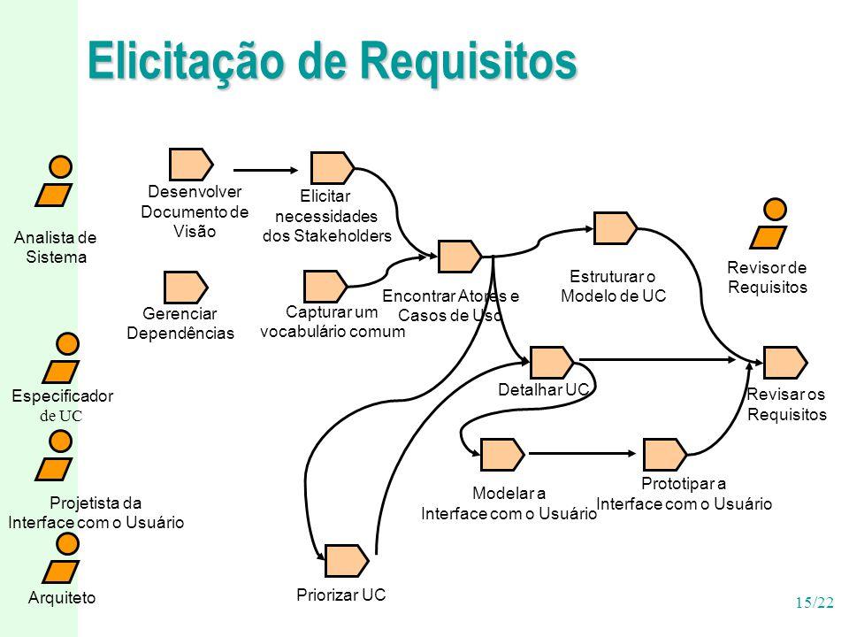 15/22 Elicitação de Requisitos Projetista da Interface com o Usuário Especificador de UC Arquiteto Priorizar UC Analista de Sistema Desenvolver Docume