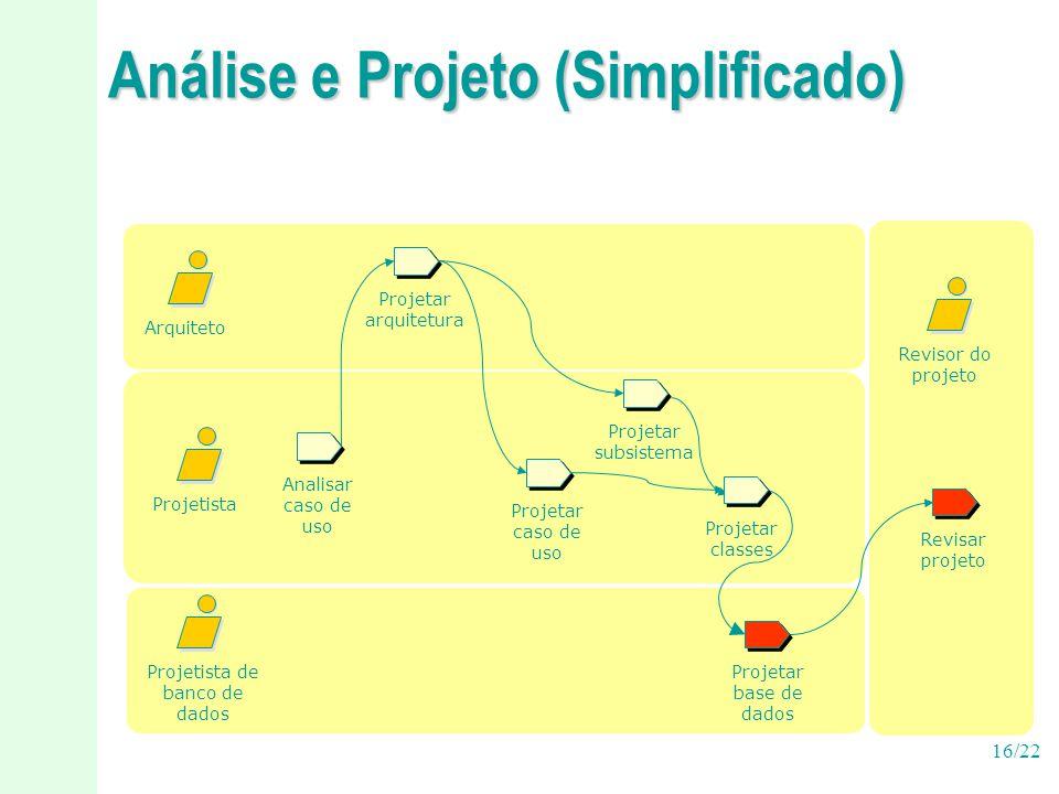 16/22 Análise e Projeto (Simplificado) Analisar caso de uso Projetista Projetista de banco de dados Revisar projeto Projetar caso de uso Arquiteto Rev