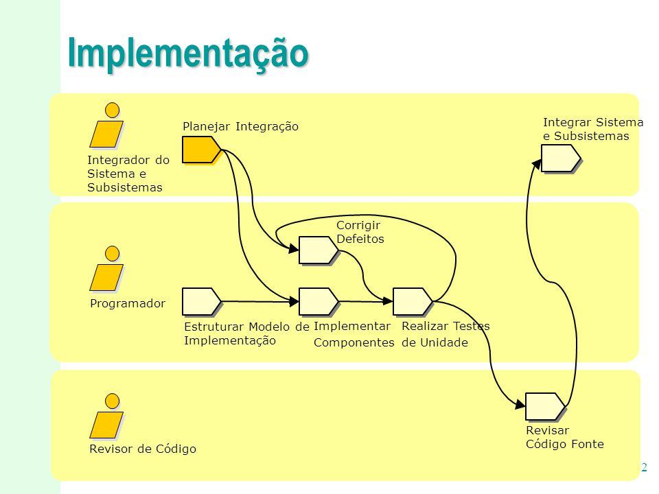 17/22 Implementação Estruturar Modelo de Implementação Revisor de Código Programador Integrador do Sistema e Subsistemas Planejar Integração Integrar
