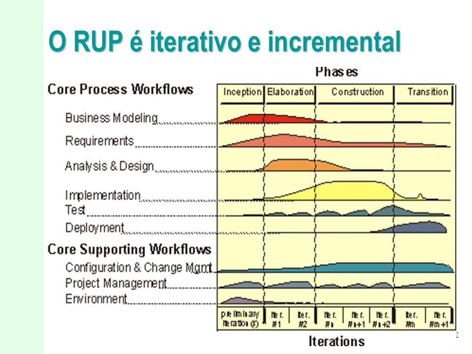 9/22 O RUP é iterativo e incremental