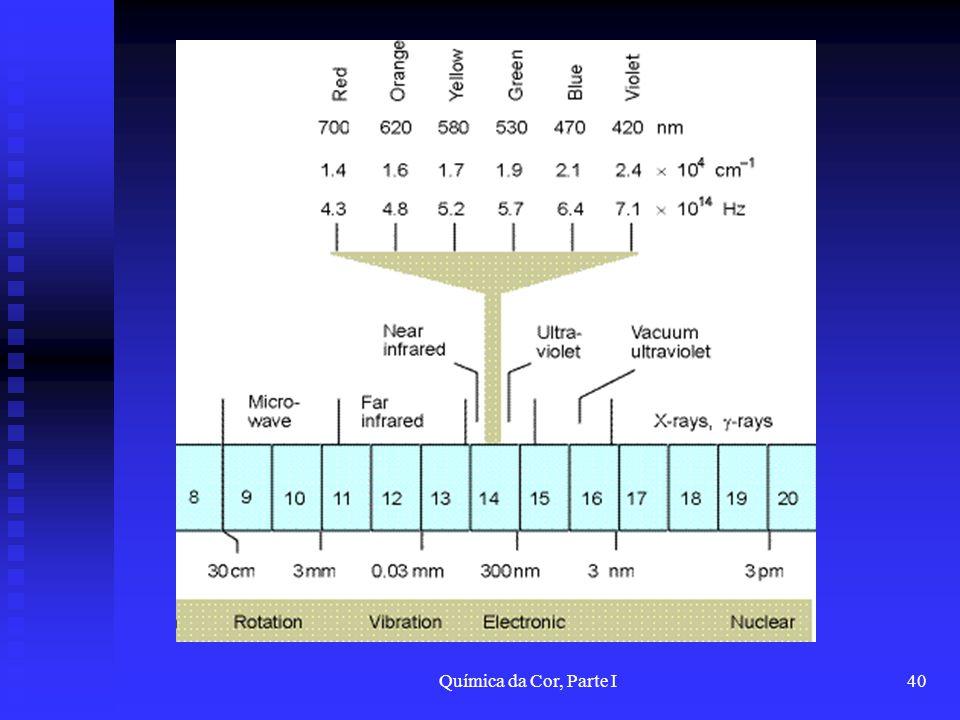 Química da Cor, Parte I40