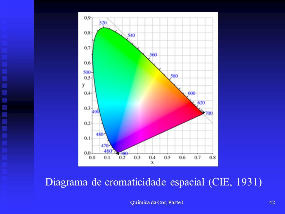 Química da Cor, Parte I42 Diagrama de cromaticidade espacial (CIE, 1931)