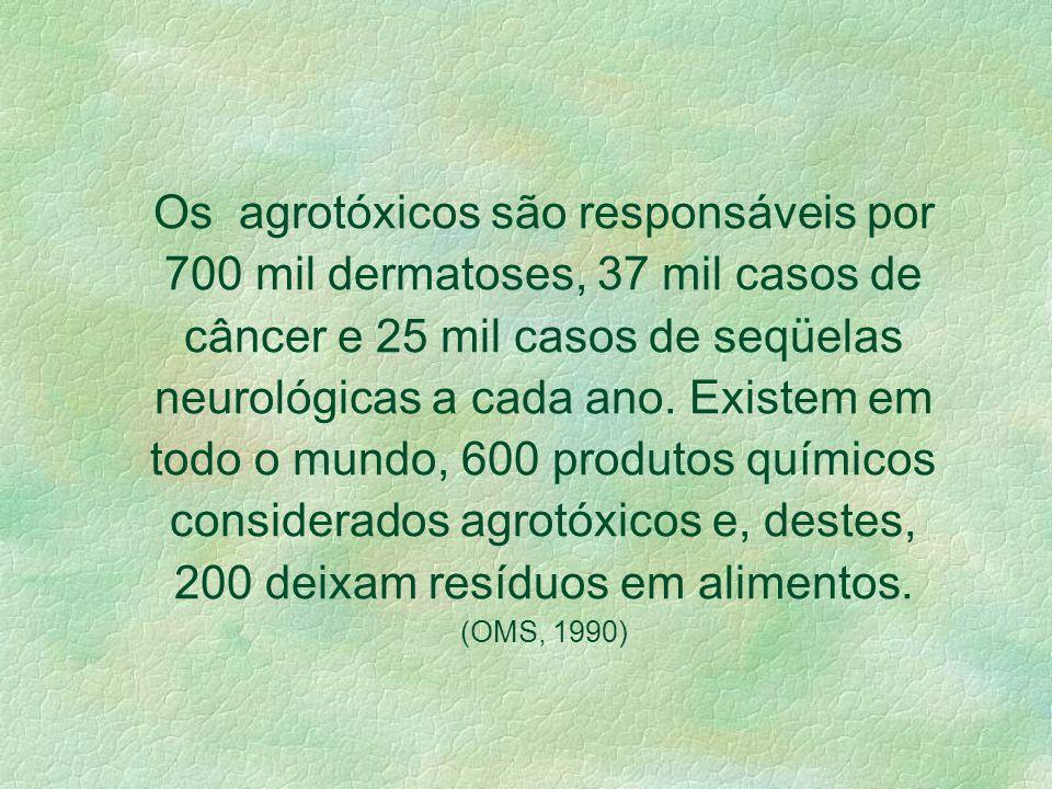 1.295 amostras de vegetais coletadas em supermercados das capitais: 81,2% exibiam resíduos de agrotóxicos. 22,17% apresentaram irregularidades (% de r
