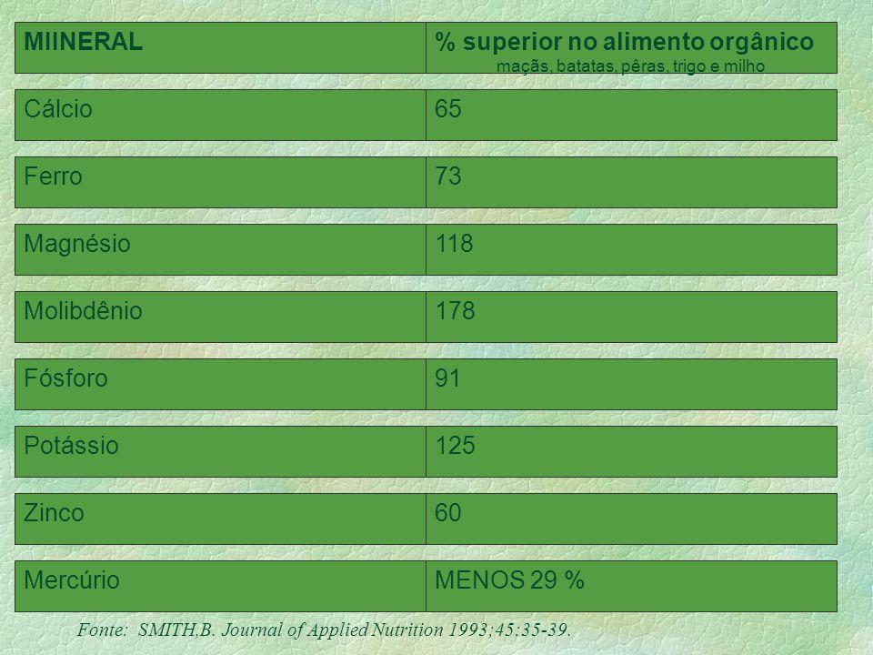 Nos estudos disponíveis as frutas, verduras e cereais orgânicos e biodinâmicos pesquisados contêm mais minerais, aminoácidos, vitamina C, açúcares tot