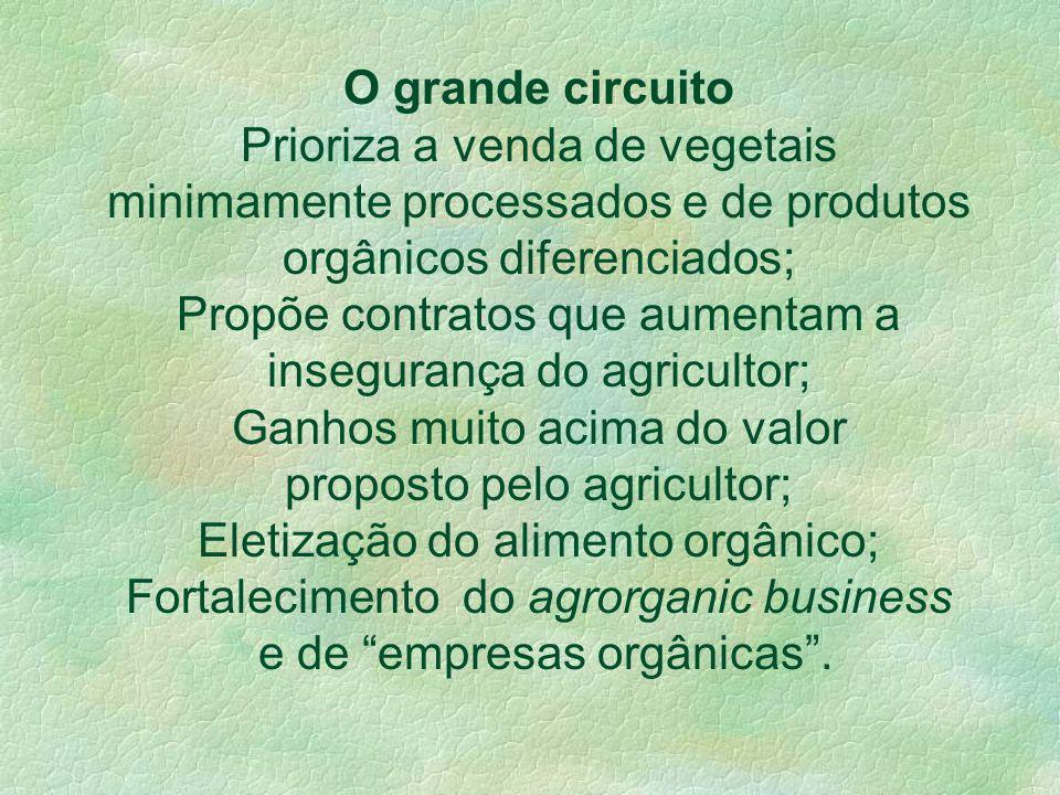 Desafios da comercialização para os agricultores familiares orgânicos Grande circuito (supermercados: questionado) X Circuito curto (feiras, cestas, m