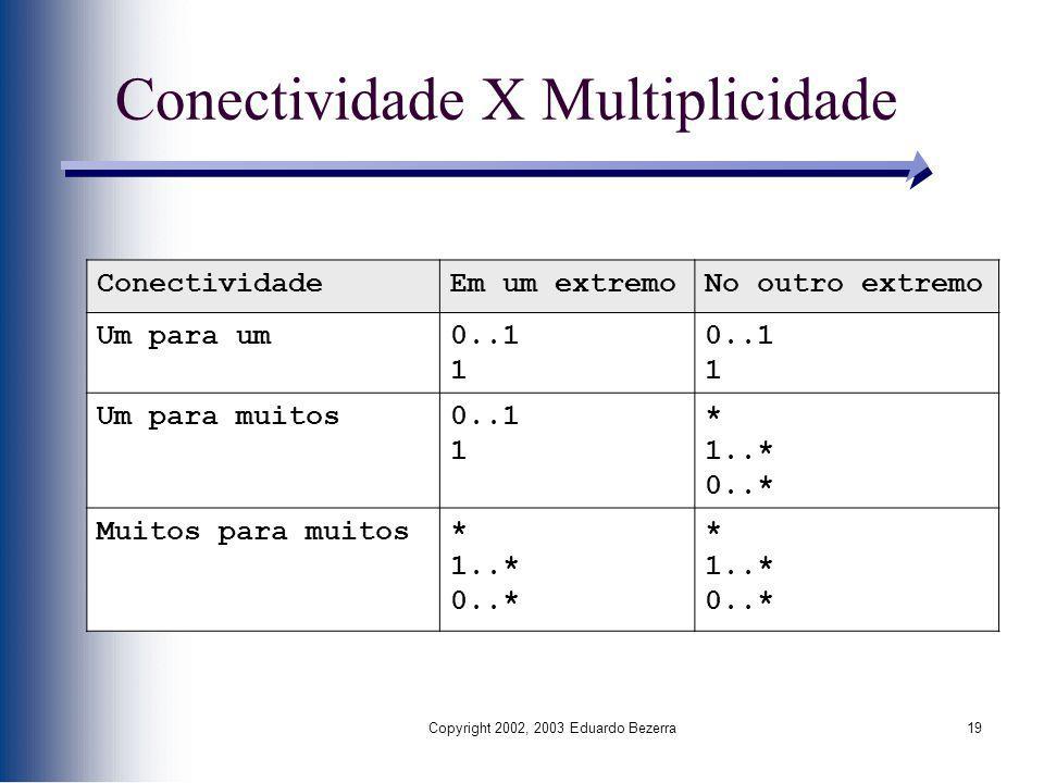Copyright 2002, 2003 Eduardo Bezerra19 Conectividade X Multiplicidade ConectividadeEm um extremoNo outro extremo Um para um0..1 1 0..1 1 Um para muito