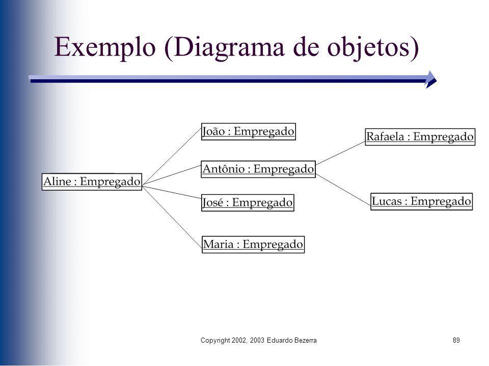 Copyright 2002, 2003 Eduardo Bezerra89 Exemplo (Diagrama de objetos)