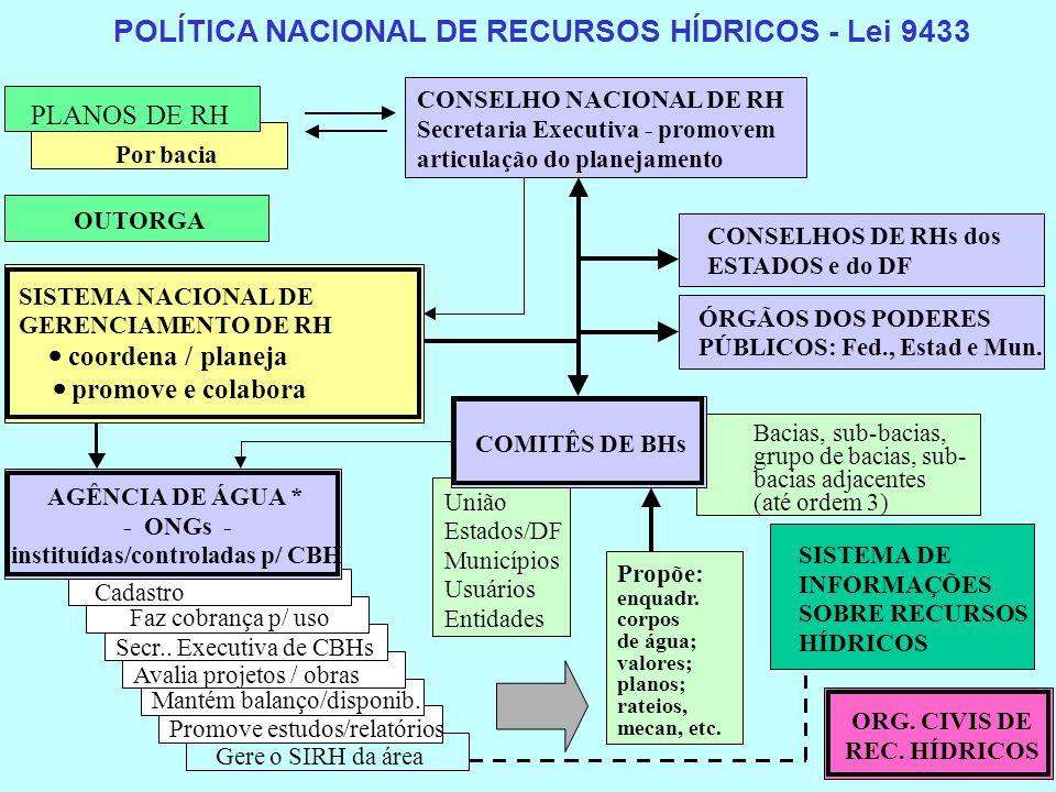 POLÍTICA NACIONAL DE RECURSOS HÍDRICOS - Lei 9433 PLANOS DE RH Por bacia CONSELHO NACIONAL DE RH Secretaria Executiva - promovem articulação do planej