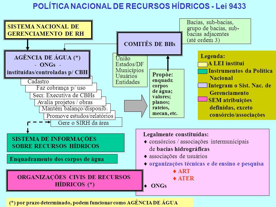 POLÍTICA NACIONAL DE RECURSOS HÍDRICOS - Lei 9433 SISTEMA NACIONAL DE GERENCIAMENTO DE RH Bacias, sub-bacias, grupo de bacias, sub- bacias adjacentes