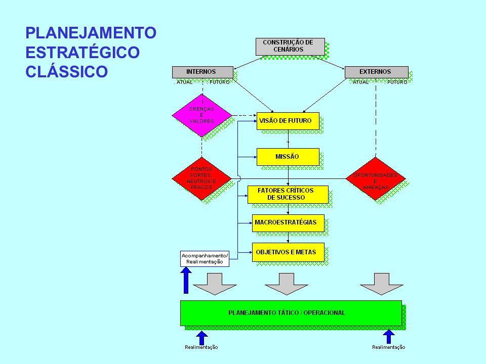 PLANEJAMENTO ESTRATÉGICO CLÁSSICO