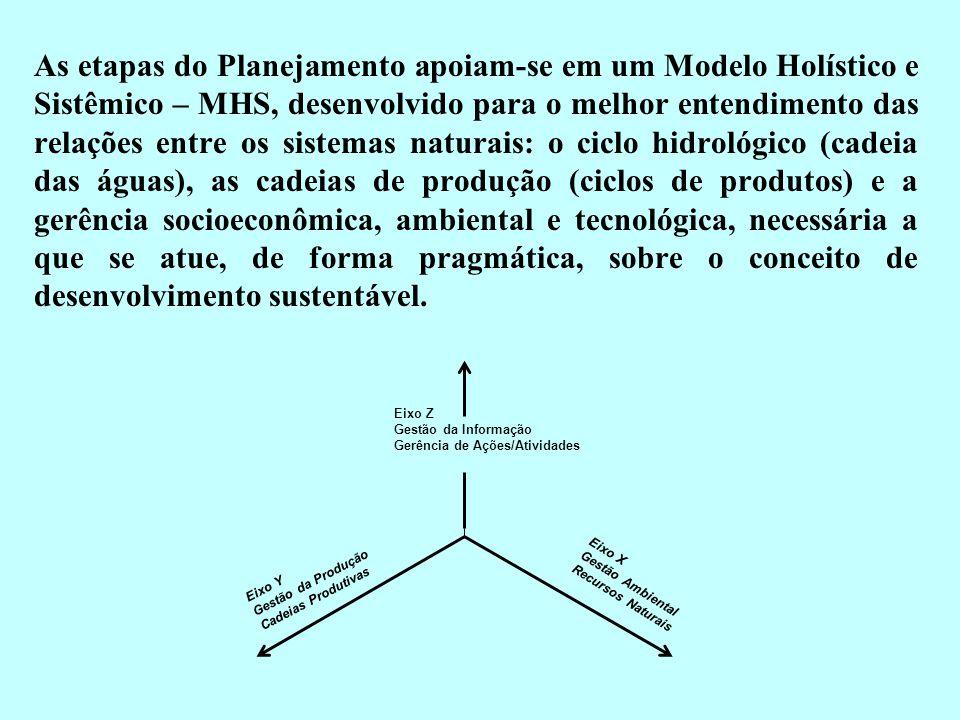 As etapas do Planejamento apoiam-se em um Modelo Holístico e Sistêmico – MHS, desenvolvido para o melhor entendimento das relações entre os sistemas n