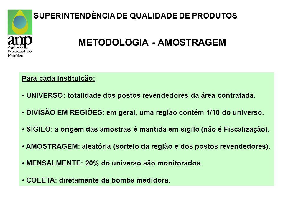 METODOLOGIA - AMOSTRAGEM Para cada instituição: UNIVERSO: totalidade dos postos revendedores da área contratada. DIVISÃO EM REGIÕES: em geral, uma reg