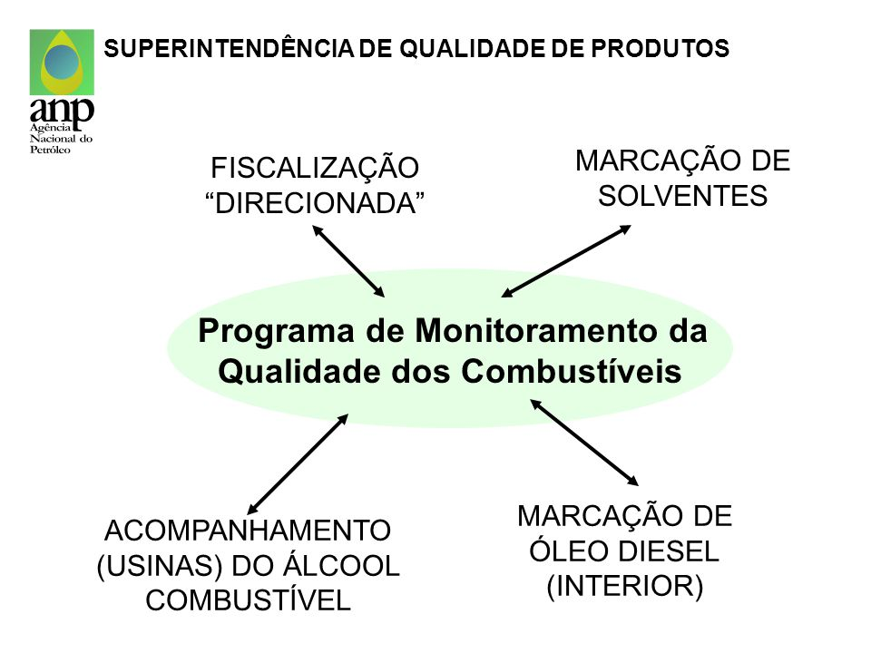 Programa de Monitoramento da Qualidade dos Combustíveis FISCALIZAÇÃO DIRECIONADA MARCAÇÃO DE SOLVENTES MARCAÇÃO DE ÓLEO DIESEL (INTERIOR) ACOMPANHAMEN