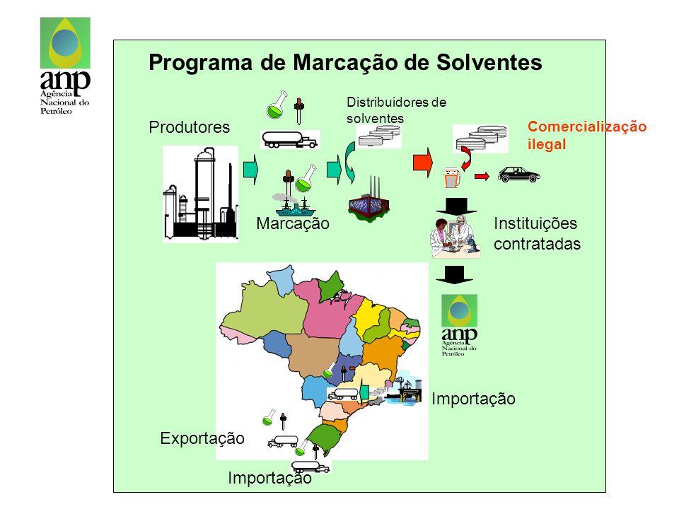 Modelo Exportação Importação Marcação Produtores Instituições contratadas Comercialização ilegal Importação Programa de Marcação de Solventes Distribu