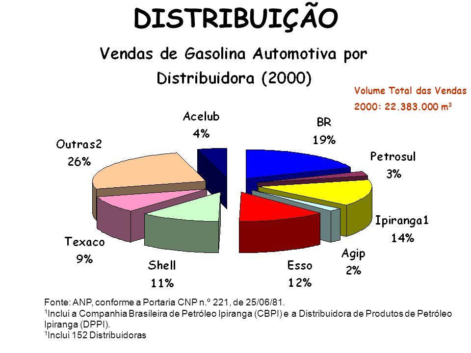 DISTRIBUIÇÃO Fonte: ANP, conforme a Portaria CNP n.º 221, de 25/06/81. 1 Inclui a Companhia Brasileira de Petróleo Ipiranga (CBPI) e a Distribuidora d