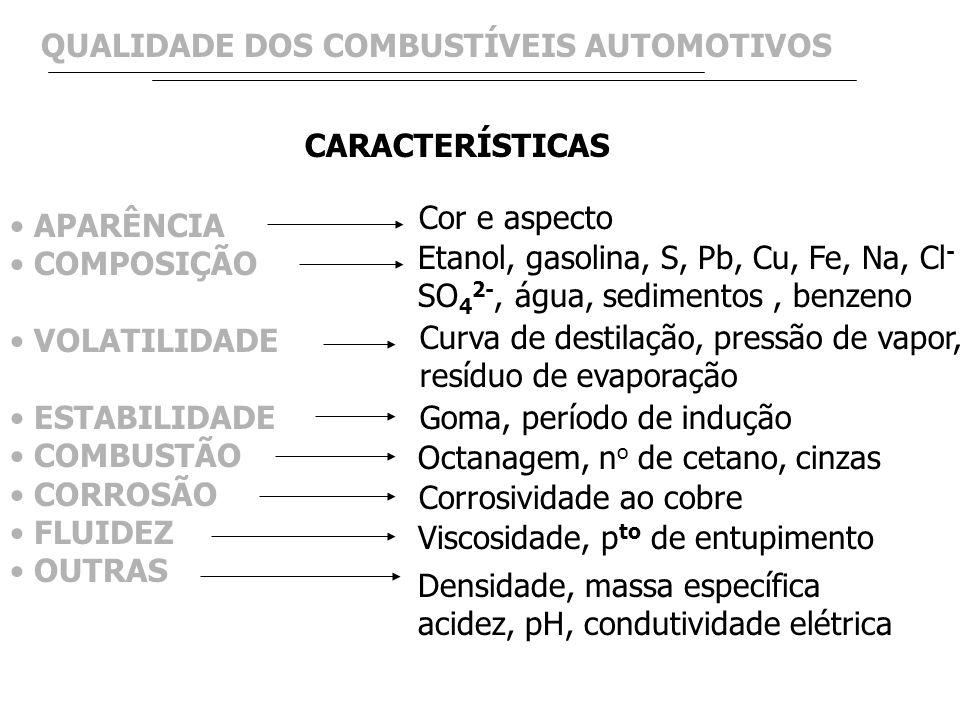 QUALIDADE DOS COMBUSTÍVEIS AUTOMOTIVOS APARÊNCIA COMPOSIÇÃO VOLATILIDADE ESTABILIDADE COMBUSTÃO CORROSÃO FLUIDEZ OUTRAS CARACTERÍSTICAS Cor e aspecto