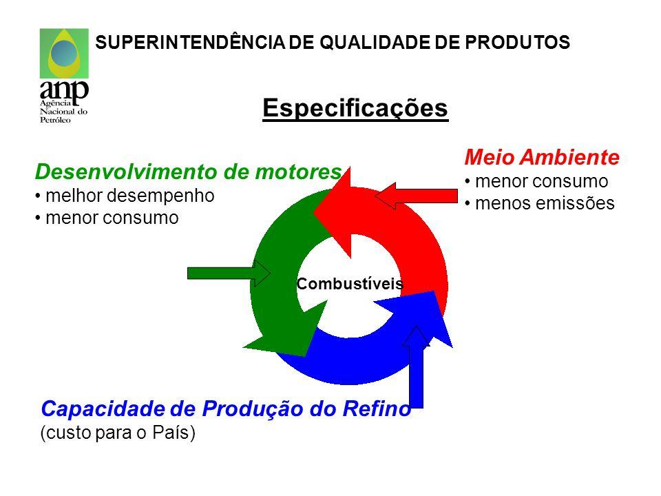 GASOLINA Teor de Álcool No mundo: começou a ser utilizado para reduzir monóxido de carbono (CO) e hidrocarbonetos utilizado até 10% em motores calibrados para gasolina pura eletrônica embarcada pode dispensar utilização de oxigenados No Brasil: Lei nº 10203/2001- Portaria nº 589/2001- 20 a 24% aumenta octanagem e dilui contaminantes SUPERINTENDÊNCIA DE QUALIDADE DE PRODUTOS