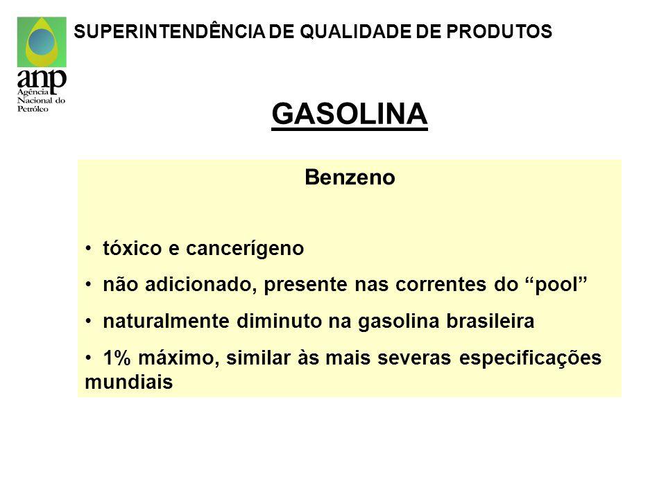 GASOLINA Benzeno tóxico e cancerígeno não adicionado, presente nas correntes do pool naturalmente diminuto na gasolina brasileira 1% máximo, similar à