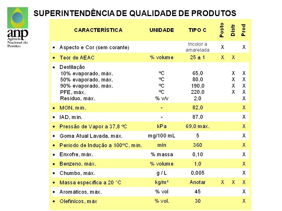 Qualidade de combustíveis: tendências GASOLINA : Reduzir o teor de enxofre Limitar o teor máximo de hidrocarbonetos aromáticos Limitar o teor máximo de hidrocarbonetos olefínicos Aumentar a estabilidade à oxidação Reduzir T90 and PFE Especificar o teor de goma