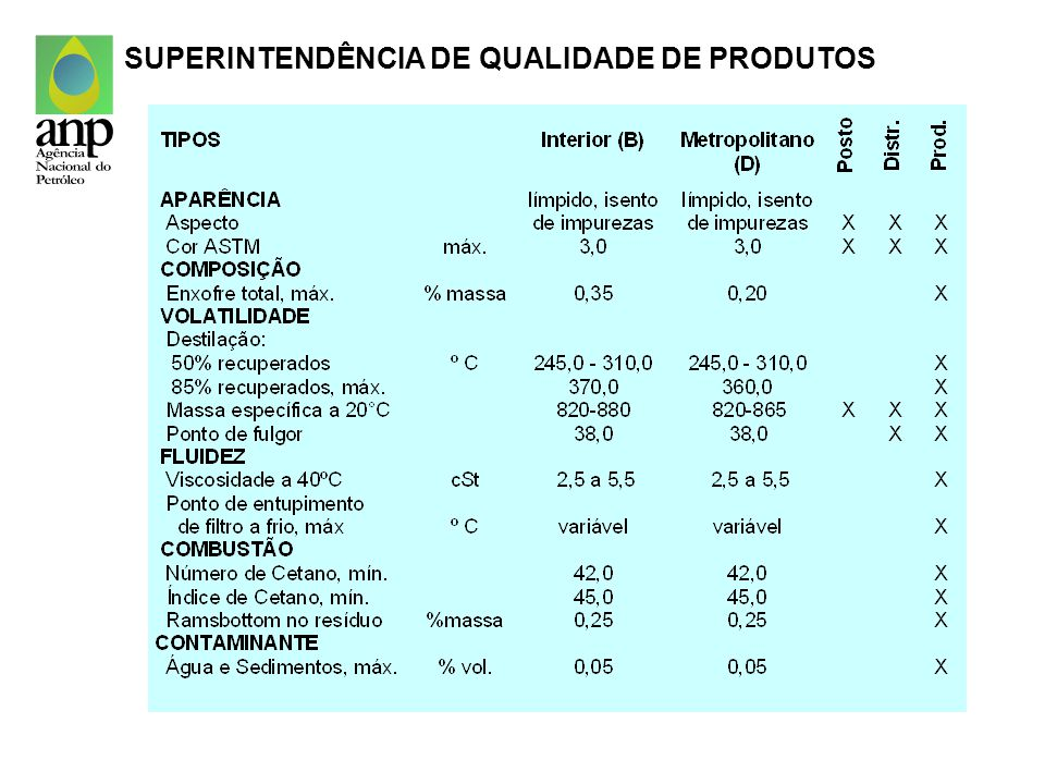 ÓLEO DIESEL Cetano qualidade de ignição (número ou índice) especificação inferior à maioria dos países proibição para veículos leves SUPERINTENDÊNCIA DE QUALIDADE DE PRODUTOS