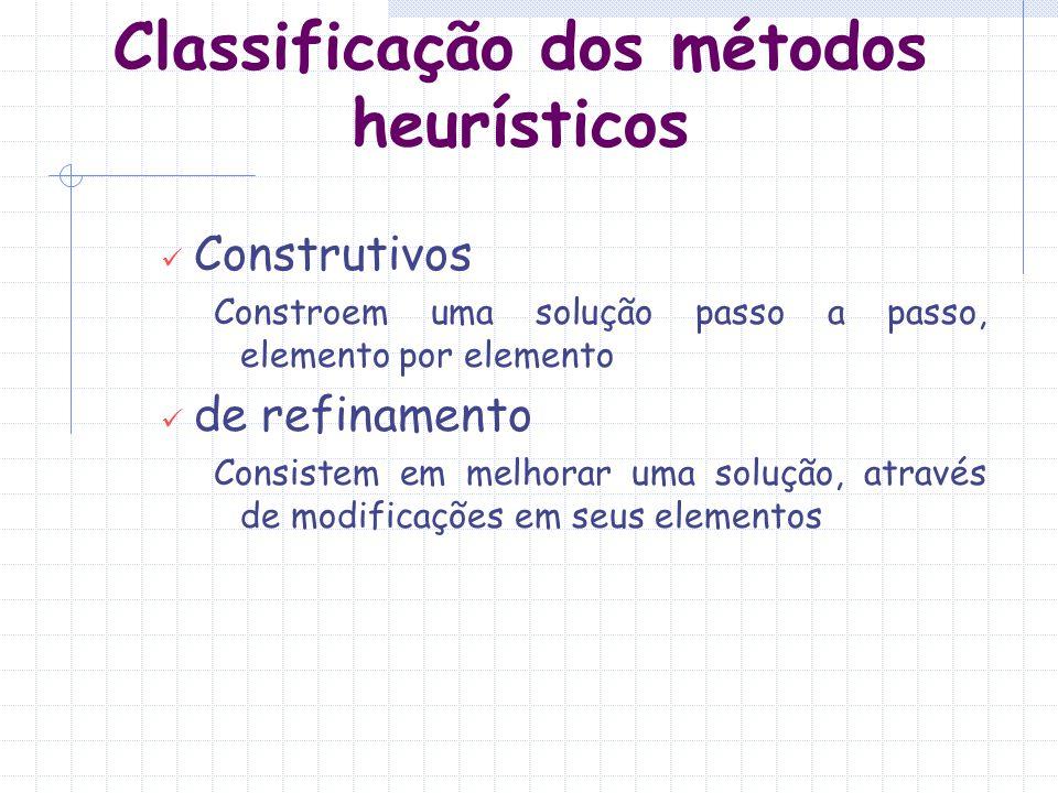 Heurística de construção gulosa (Heurística clássica) Funcionamento: Constrói uma solução, elemento por elemento A cada passo é adicionado um único elemento candidato O candidato escolhido é o melhor segundo um certo critério O método se encerra quando todos os elementos candidatos foram analisados